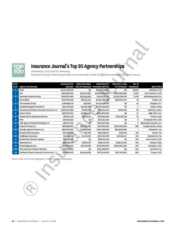 Top 100 Property Casualty Independent Agencies